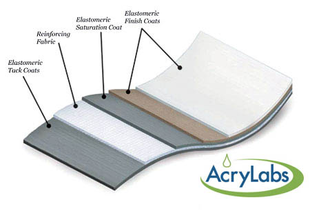 Dna Contracting Certified Installers Of Acrylabs Acrylic